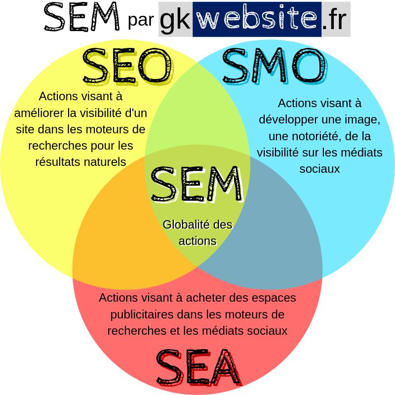infographie représente SEM = SEO+SEA+SMO